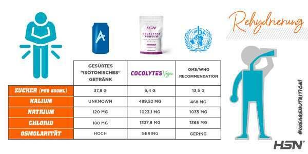 Vergleich Cocolytes