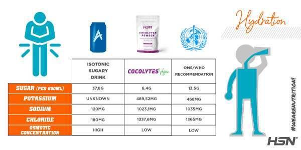 Cocolytes Comparative