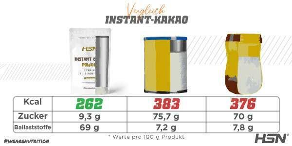 Vergleich_Kakaopulver