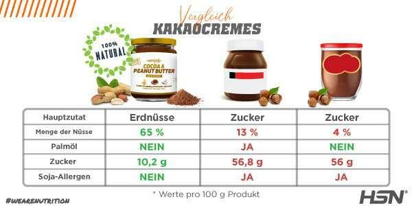 Vergleich Kakao-Erdnusscreme