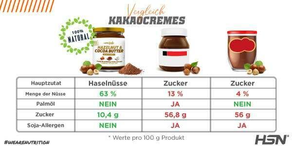 Vergleich Kakao-Haselnuss-Cremes
