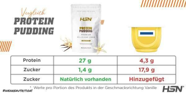 Vergleich Protein Pudding