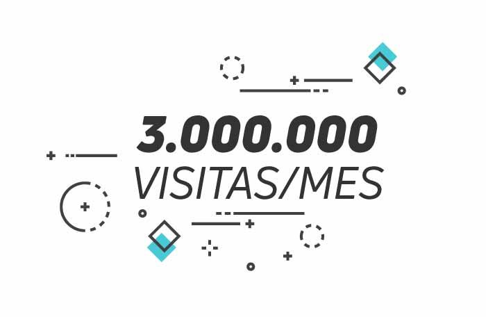 3.000.000 de visitas al mes