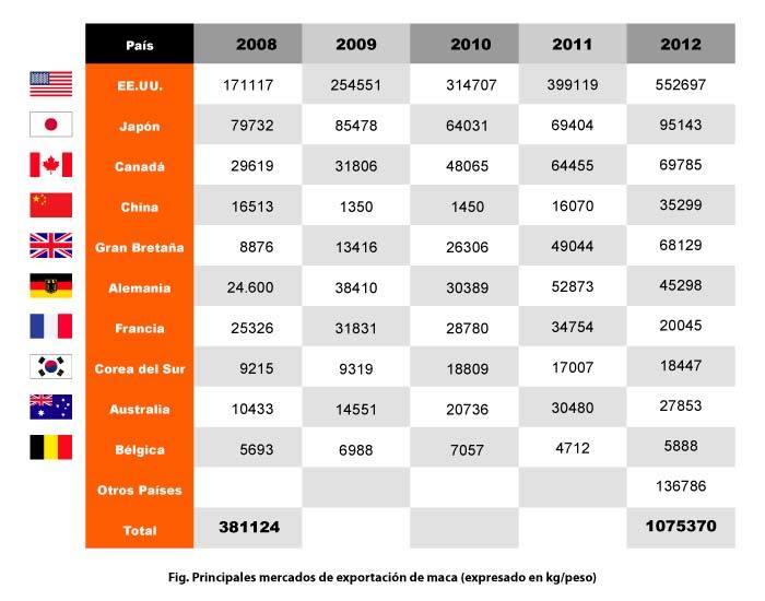 Principales mercados de exportación de maca