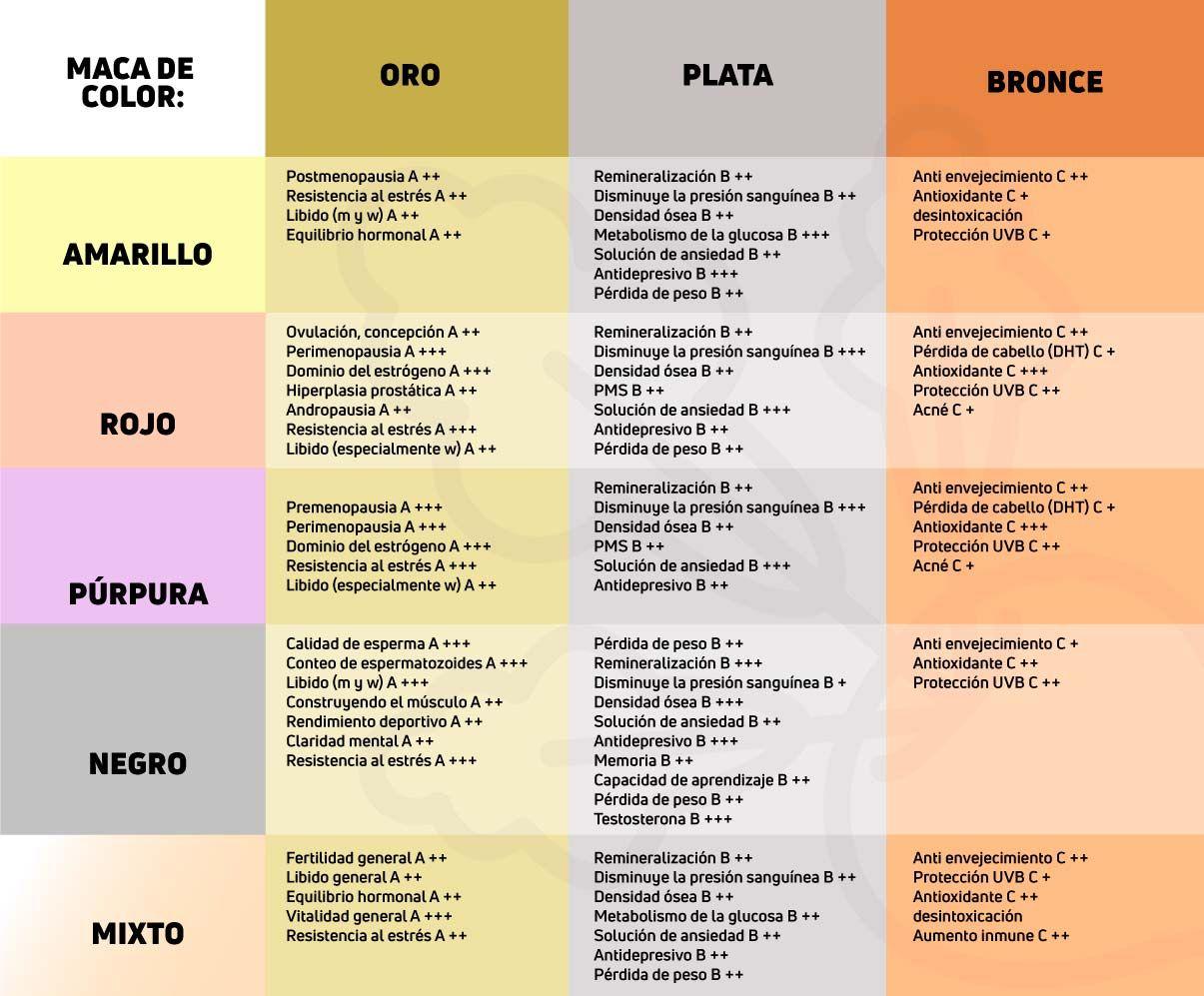 Ranking de los efectos de las variedades de la Maca
